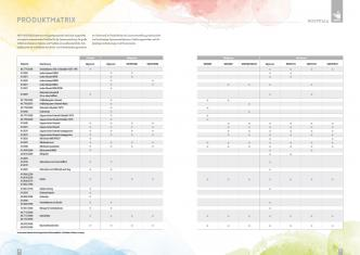 HEPP HOSPITALA Product matrix